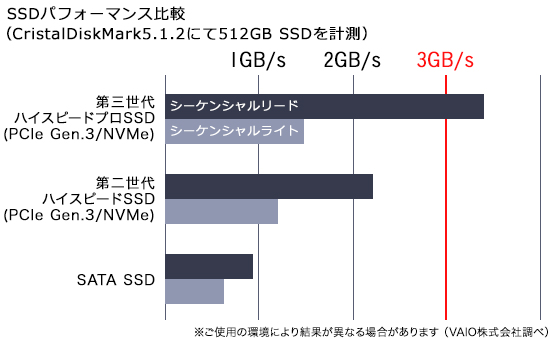 VAIO Z SSDパフォーマンス比較