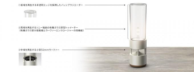 グラスサウンドスピーカー「LSPX-S1」