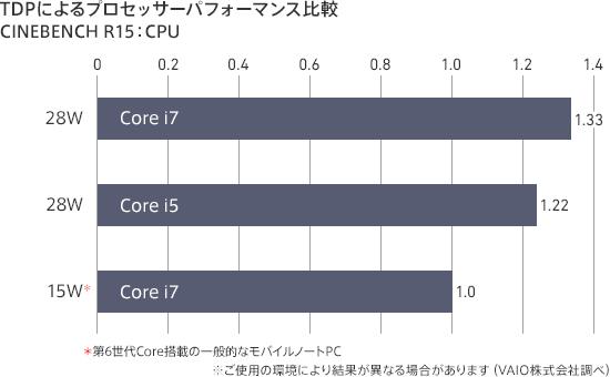 VAIO Zシリーズ「VJZ13B1」「VJZ1311」CPUパフォーマンス比較
