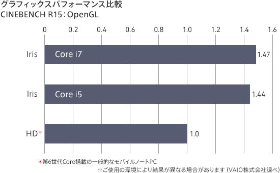 VAIO Zシリーズ「VJZ13B1」「VJZ1311」グラフィックスパフォーマンス比較