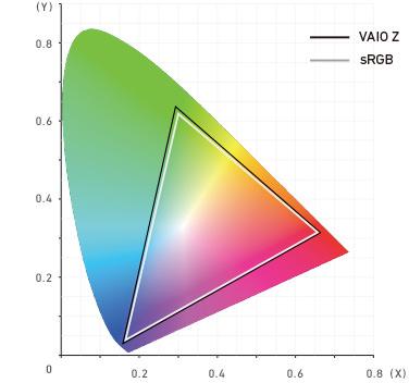 VAIO Zシリーズ「VJZ13B1」「VJZ1311」色再現域比較