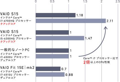 VAIO S15シリーズ「VJS1511」パフォーマンス比較