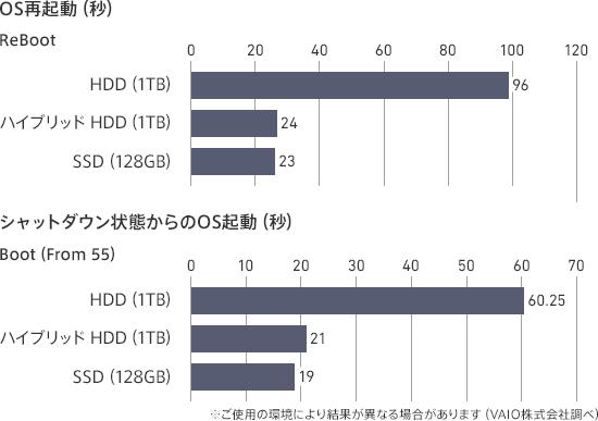 VAIO S15シリーズ「VJS1511」ストレージ速度比較