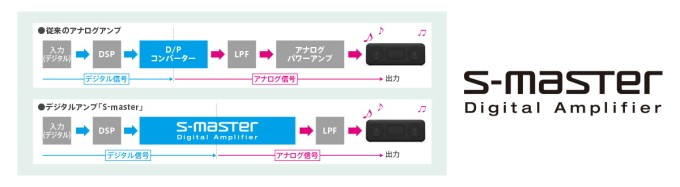 「SRS-XB3」「SRS-XB2」デジタルアンプ「S-Master」