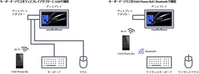 VAIO Phone「VAIO Phone Biz(VPB0511S)」「Continuum」でデスクトップPCに変身