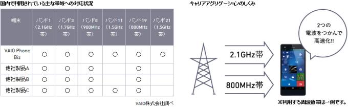 VAIO Phone「VAIO Phone Biz(VPB0511S)」LTEネットワーク