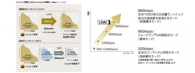 「MDR-100ABN」「MDR-EX750BT」Bluetooth/LDAC