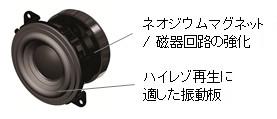 ワイヤレスポータブルスピーカー h.ear go「SRS-HG1」