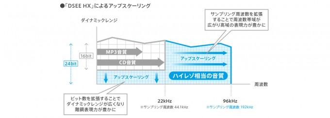 ソニー ワイヤレスアクティブスピーカー「SRS-ZR7」