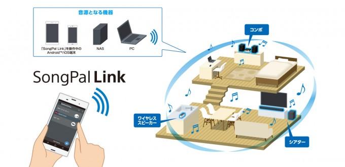 対応する複数のスピーカー機器を、1つのスマートフォンで一括管理・操作ができる「SongPal Link」