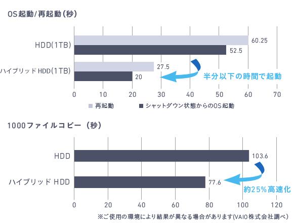 VAIO C15「VJC1511」ハイブリッド HDD