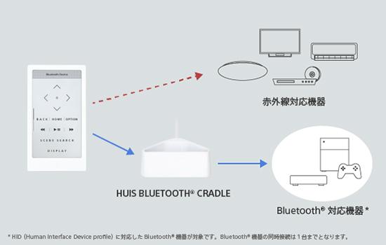 HUIS Bluetooth クレードル「HUIS-200CR」