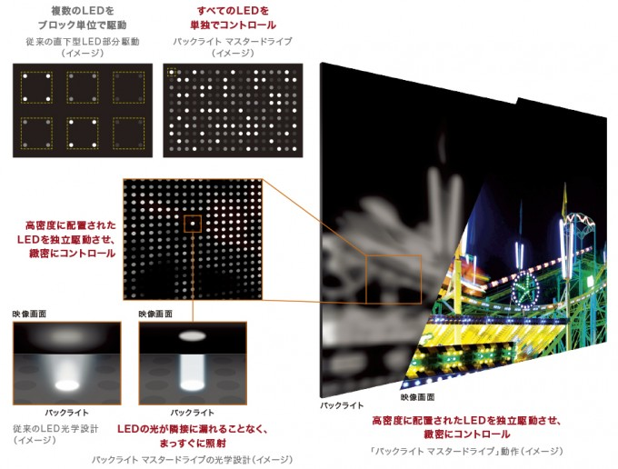 "4K液晶テレビ ""BRAVIA""Z9Dシリーズ"