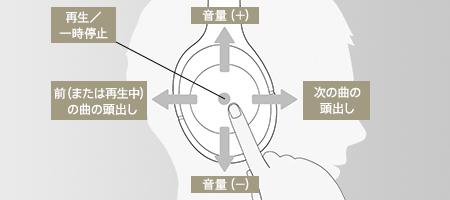 タッチセンサーコントロールパネル