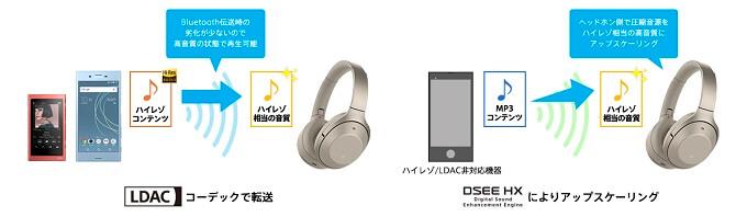 ヘッドバンド型「WH-1000XM2」ワイヤレスでもハイレゾ相当の高音質で楽しめる。「DSEE HX」搭載「LDAC」対応